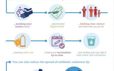 Antibiotics: Handle with Care